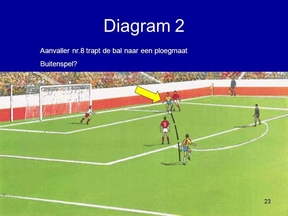 Diagram 2 Aanvaller nr.8 trapt de bal naar een ploegmaat Buitenspel
