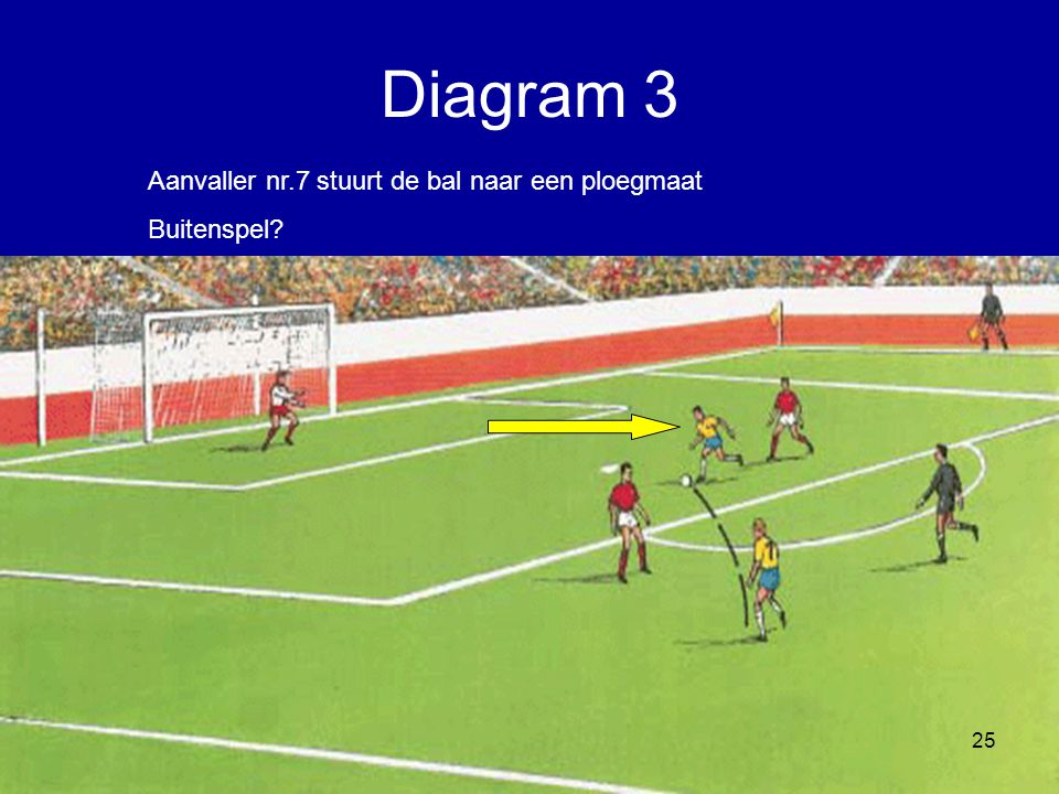 Diagram 3 Aanvaller nr.7 stuurt de bal naar een ploegmaat Buitenspel