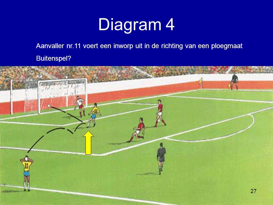 Diagram 4 Aanvaller nr.11 voert een inworp uit in de richting van een ploegmaat Buitenspel