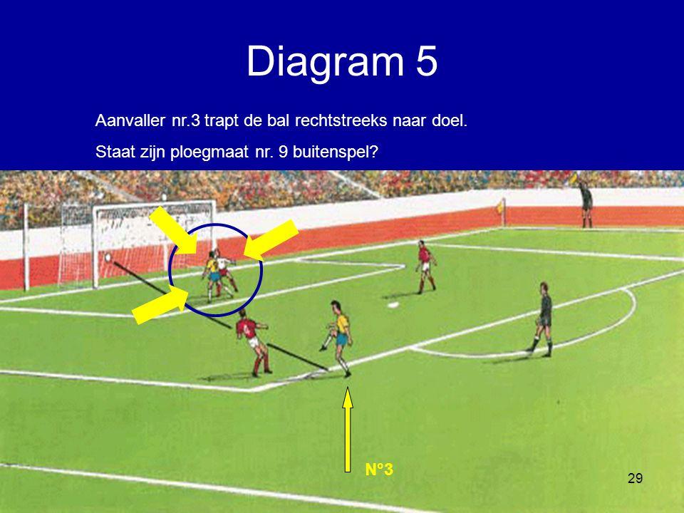 Diagram 5 Aanvaller nr.3 trapt de bal rechtstreeks naar doel.