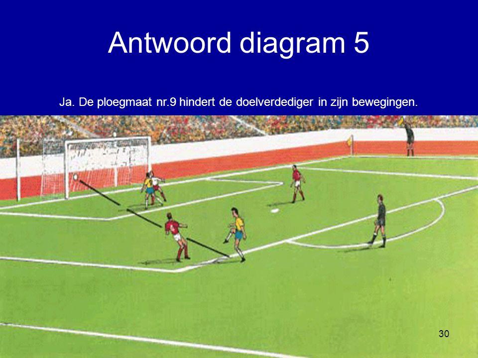 Antwoord diagram 5 Ja. De ploegmaat nr.9 hindert de doelverdediger in zijn bewegingen.