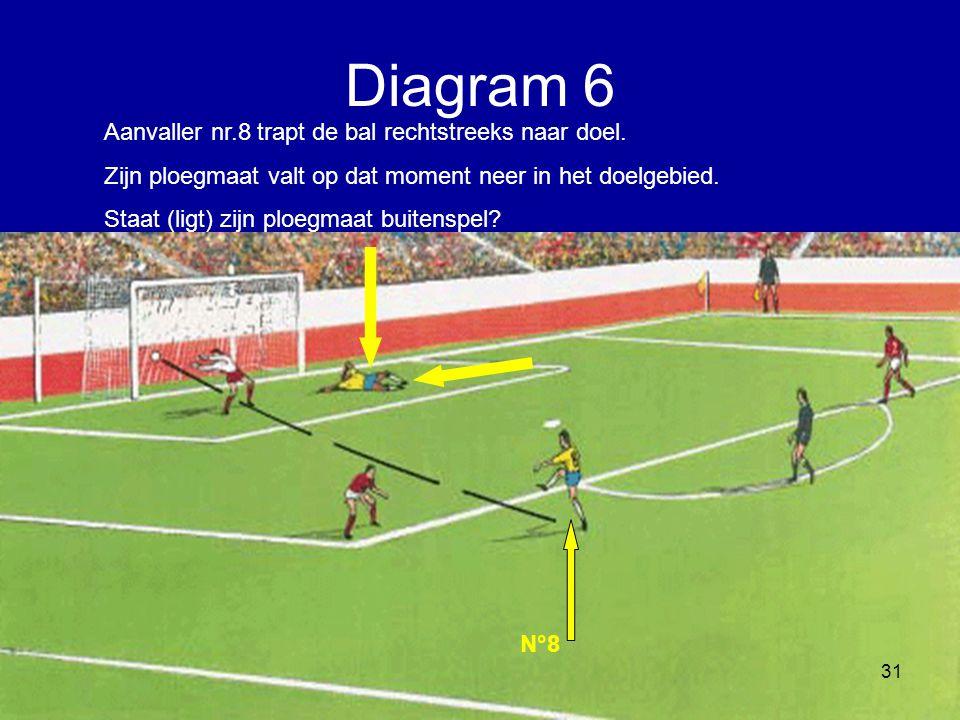 Diagram 6 Aanvaller nr.8 trapt de bal rechtstreeks naar doel.