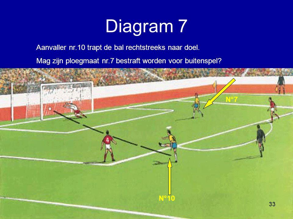 Diagram 7 Aanvaller nr.10 trapt de bal rechtstreeks naar doel.