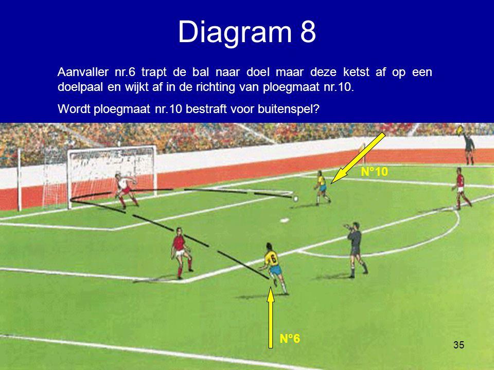 Diagram 8 Aanvaller nr.6 trapt de bal naar doel maar deze ketst af op een doelpaal en wijkt af in de richting van ploegmaat nr.10.