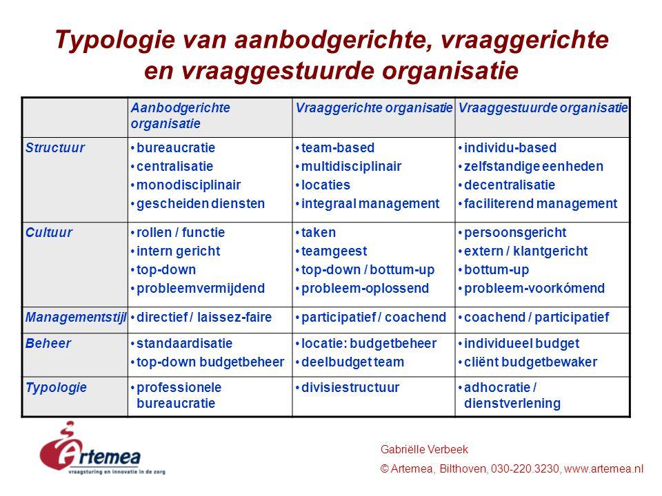 Typologie van aanbodgerichte, vraaggerichte en vraaggestuurde organisatie