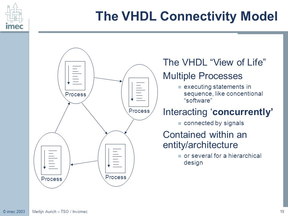 The VHDL Connectivity Model