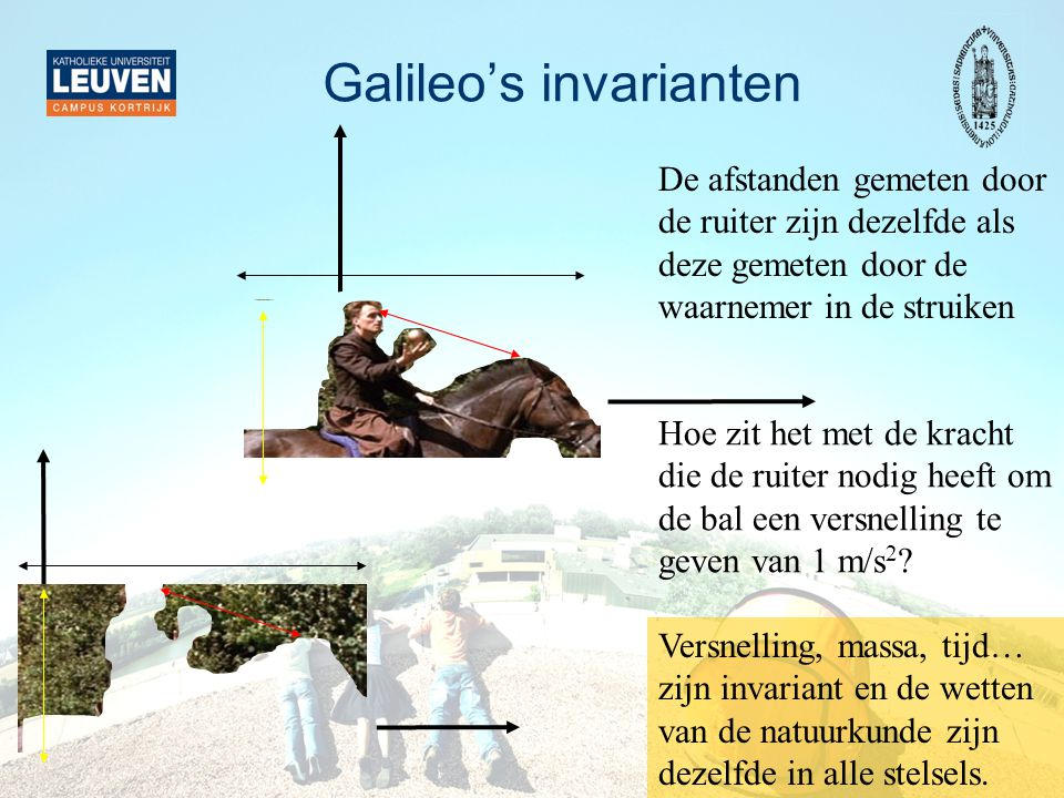 Galileo's invarianten