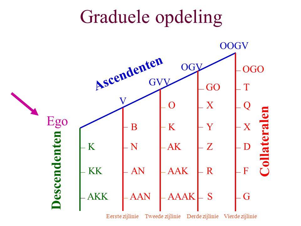 Graduele opdeling Ascendenten Ego Collateralen Descendenten OOGV OGV