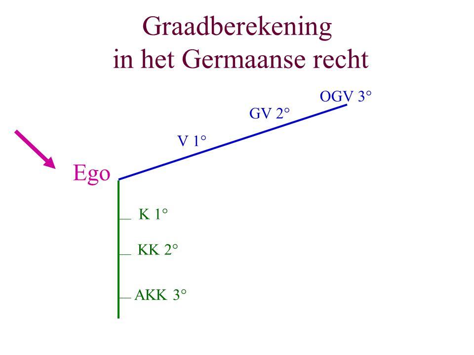 Graadberekening in het Germaanse recht