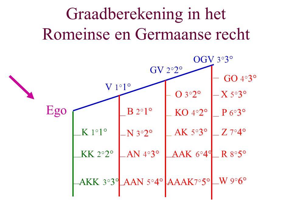 Graadberekening in het Romeinse en Germaanse recht