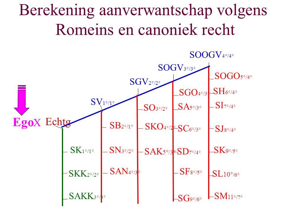 Berekening aanverwantschap volgens Romeins en canoniek recht