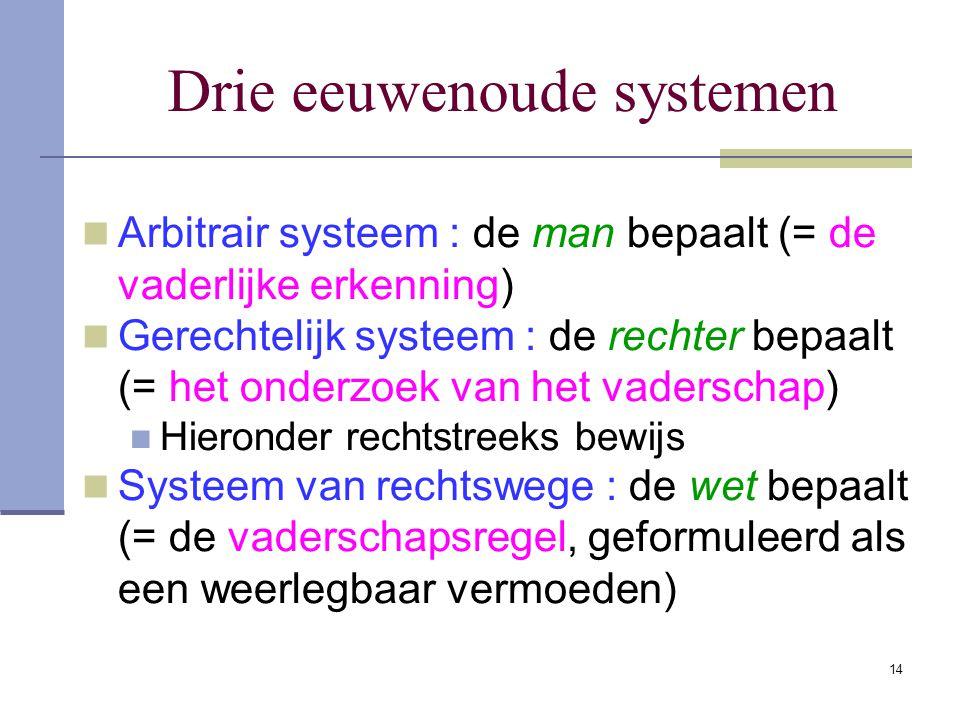 Drie eeuwenoude systemen