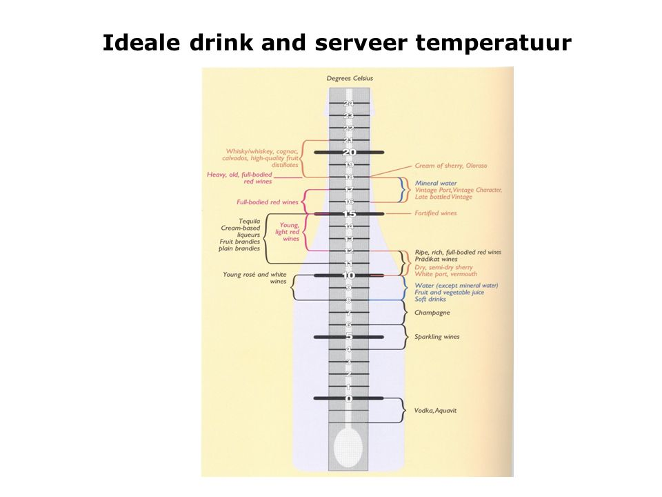Ideale drink and serveer temperatuur
