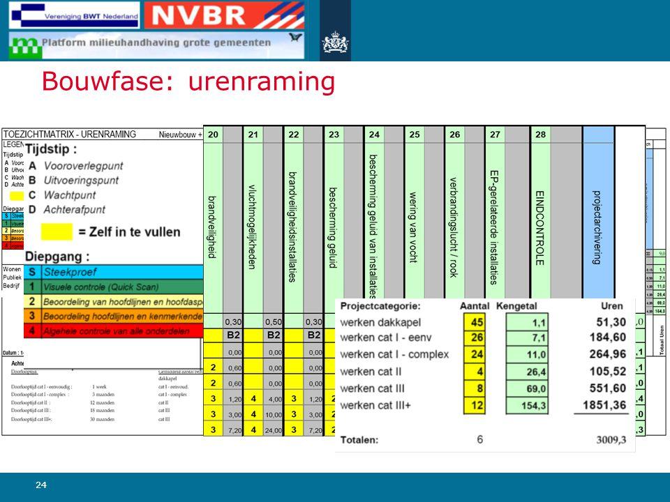 Bouwfase: urenraming 24 Urenraming toetsmomenten: