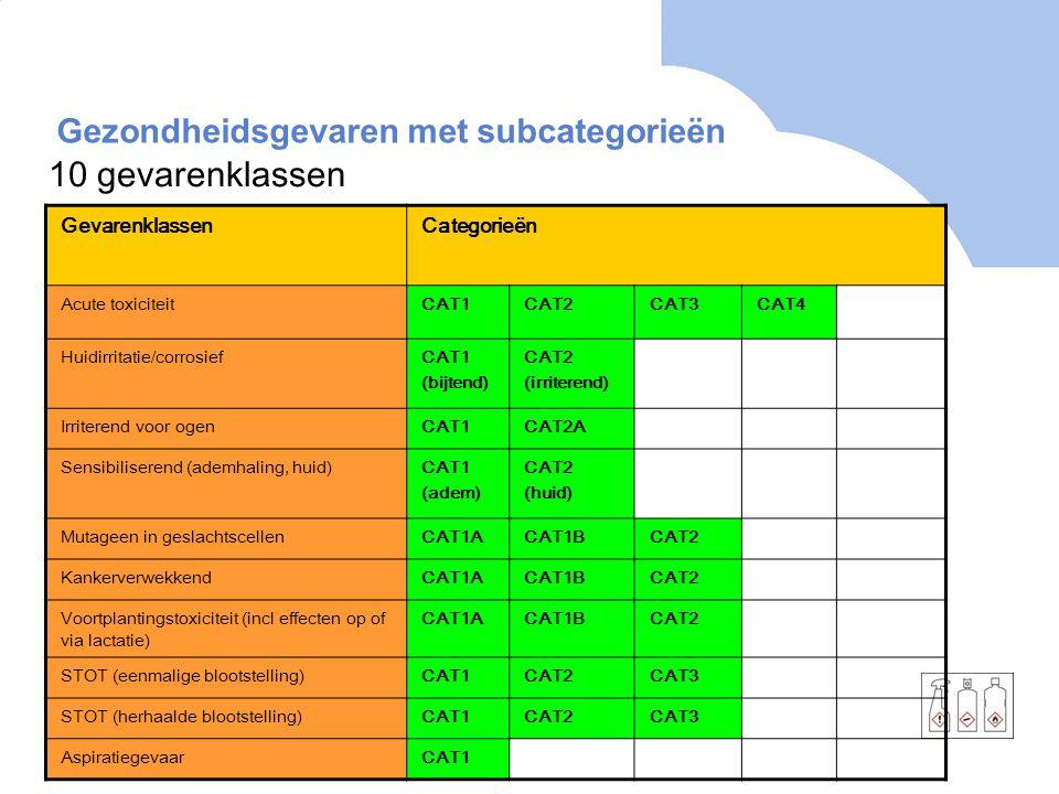 Gezondheidsgevaren met subcategorieën