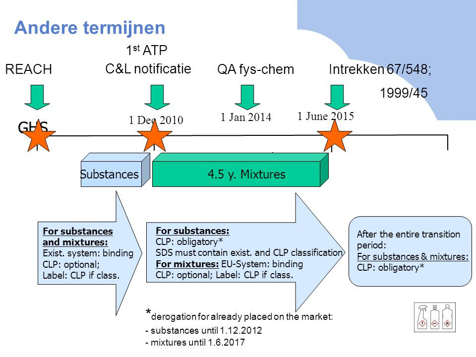 Andere termijnen GHS *derogation for already placed on the market: