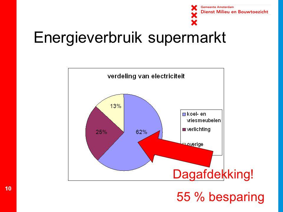 Energieverbruik supermarkt