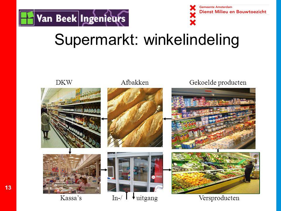 Supermarkt: winkelindeling