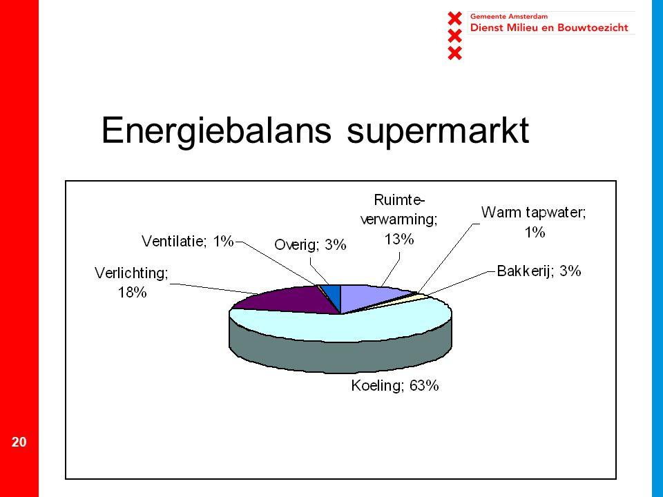 Energiebalans supermarkt