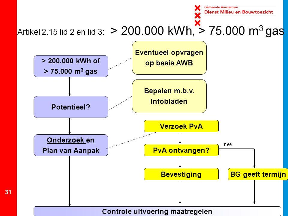 kubieke meter gas naar kwh