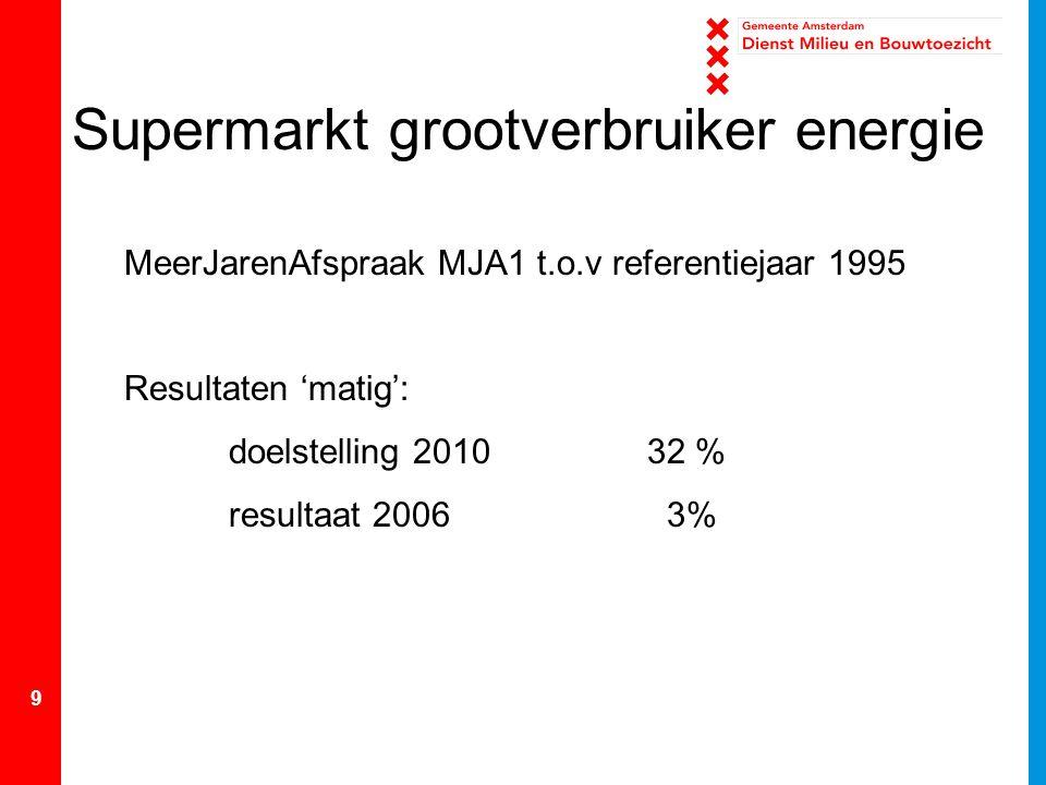 Supermarkt grootverbruiker energie