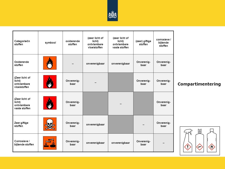 Compartimentering 10 Categorieën stoffen symbool oxiderende stoffen