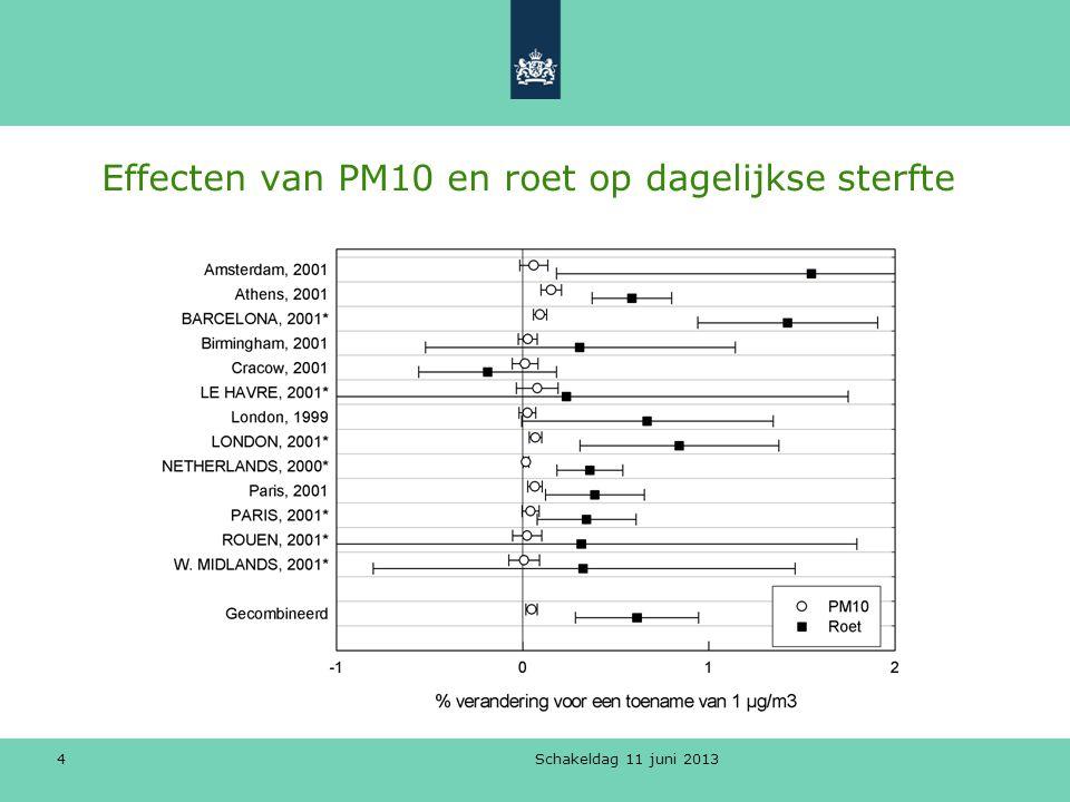 Effecten van PM10 en roet op dagelijkse sterfte