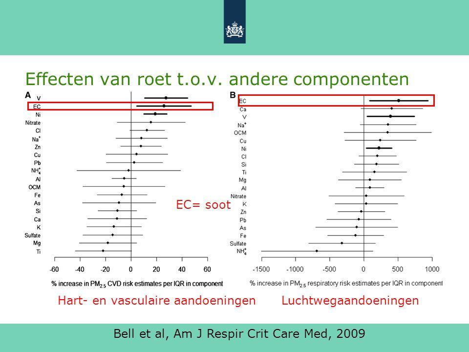 Effecten van roet t.o.v. andere componenten