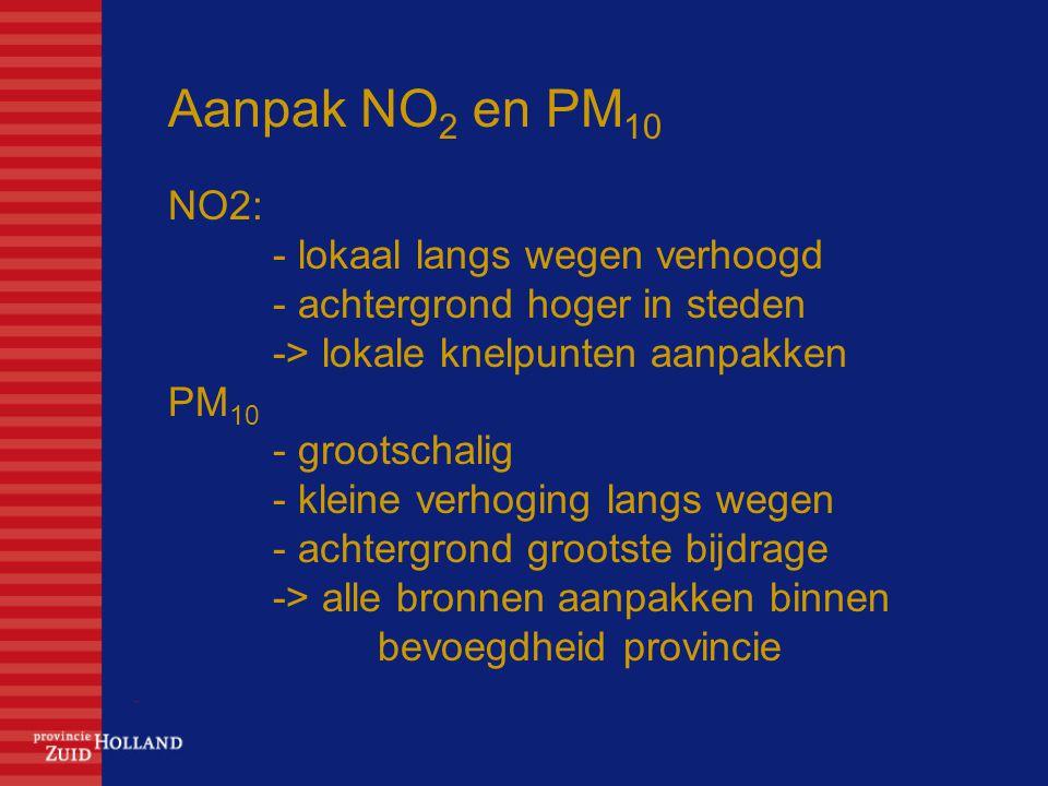 Aanpak NO2 en PM10