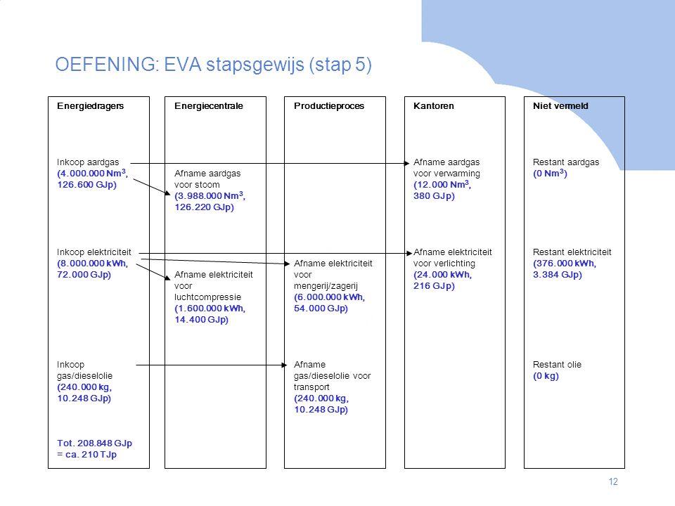 OEFENING: EVA stapsgewijs (stap 5)