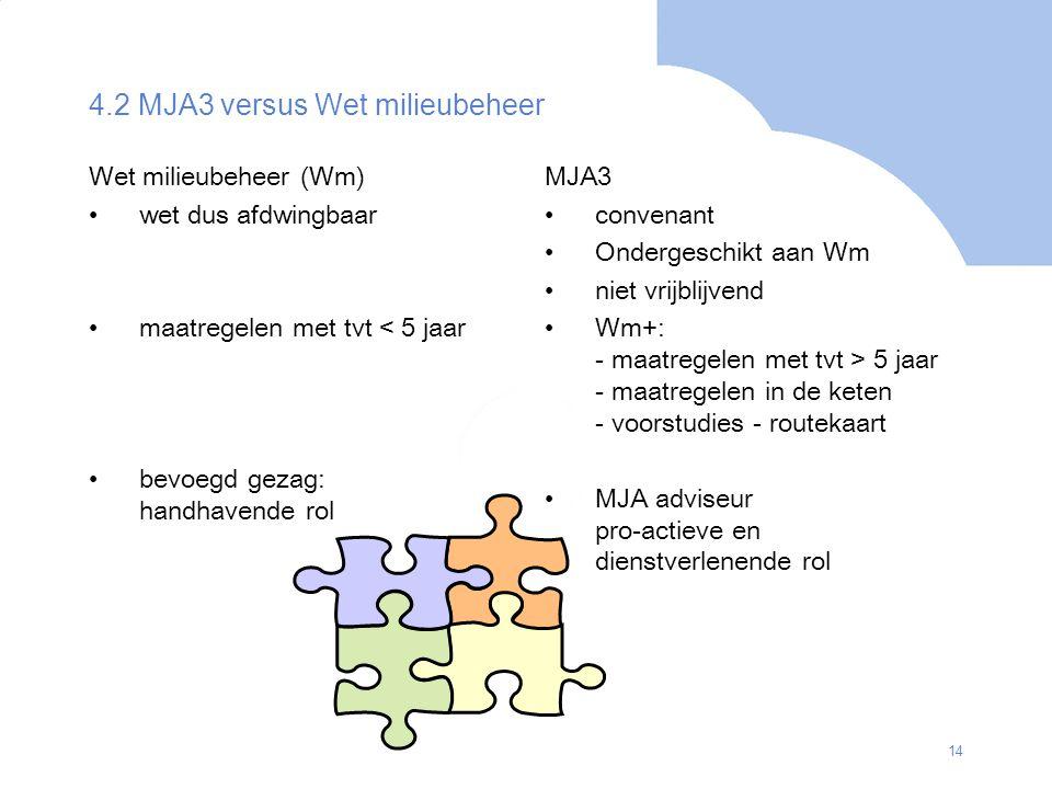 4.2 MJA3 versus Wet milieubeheer