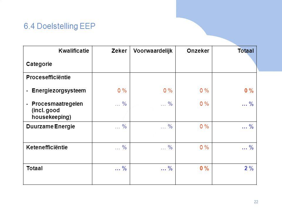 6.4 Doelstelling EEP Kwalificatie Categorie Zeker Voorwaardelijk