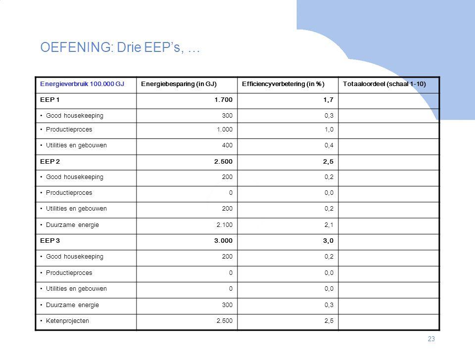OEFENING: Drie EEP's, … Energieverbruik 100.000 GJ