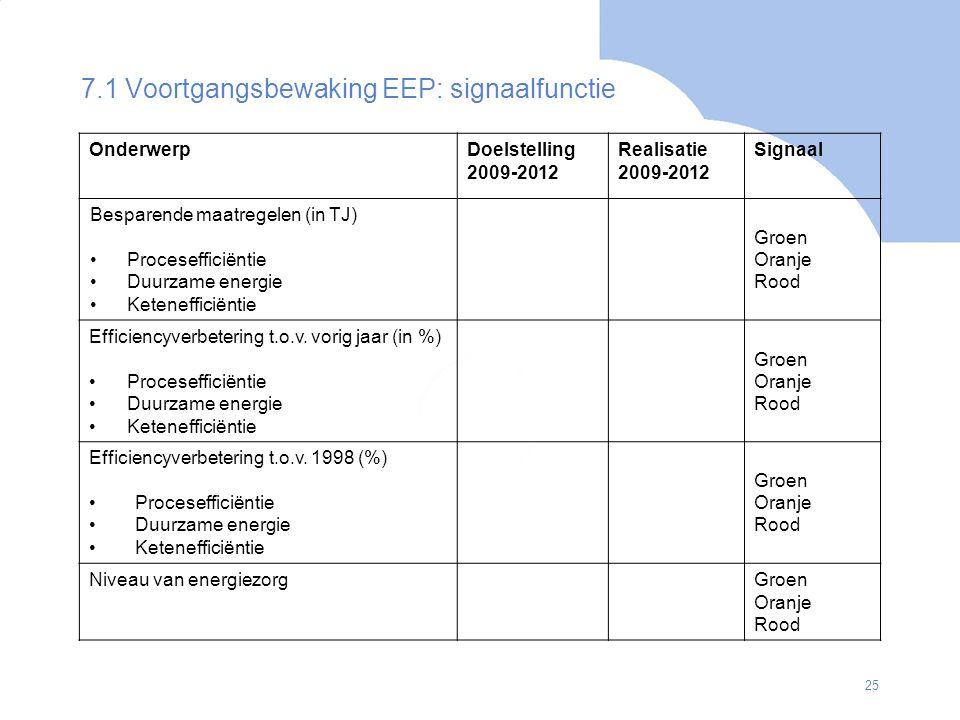 7.1 Voortgangsbewaking EEP: signaalfunctie
