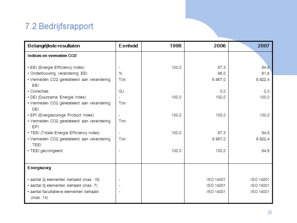 7.2 Bedrijfsrapport Belangrijkste resultaten Eenheid 1998 2006 2007