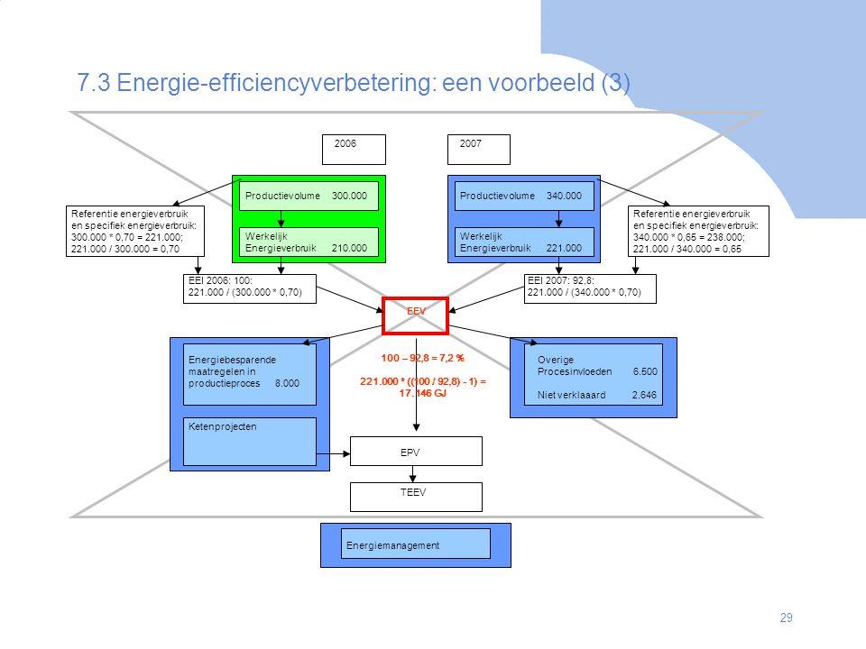 7.3 Energie-efficiencyverbetering: een voorbeeld (3)