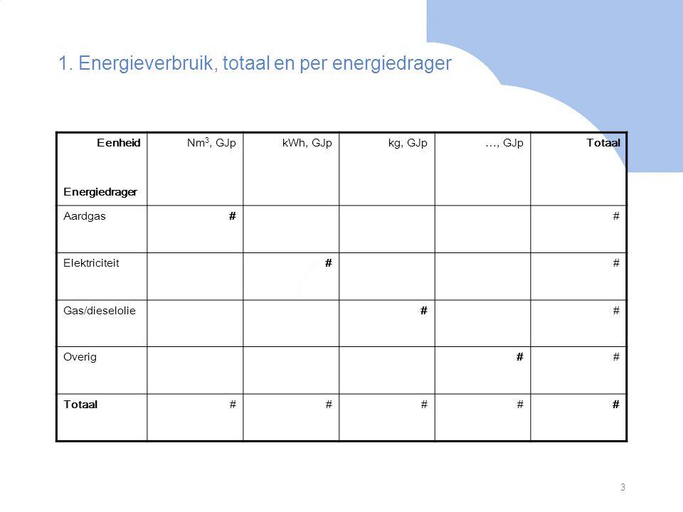 1. Energieverbruik, totaal en per energiedrager