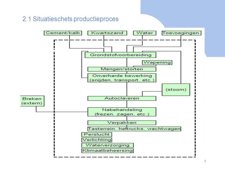 2.1 Situatieschets productieproces