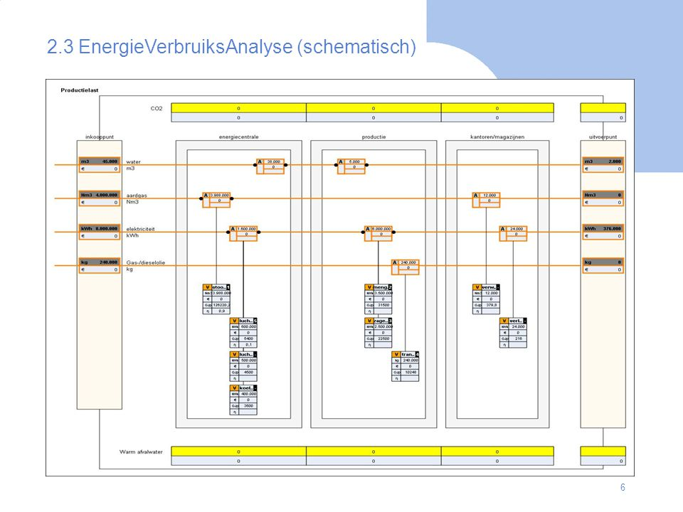 2.3 EnergieVerbruiksAnalyse (schematisch)