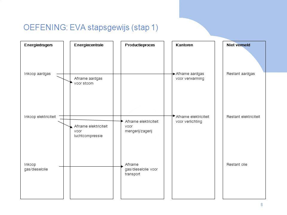 OEFENING: EVA stapsgewijs (stap 1)