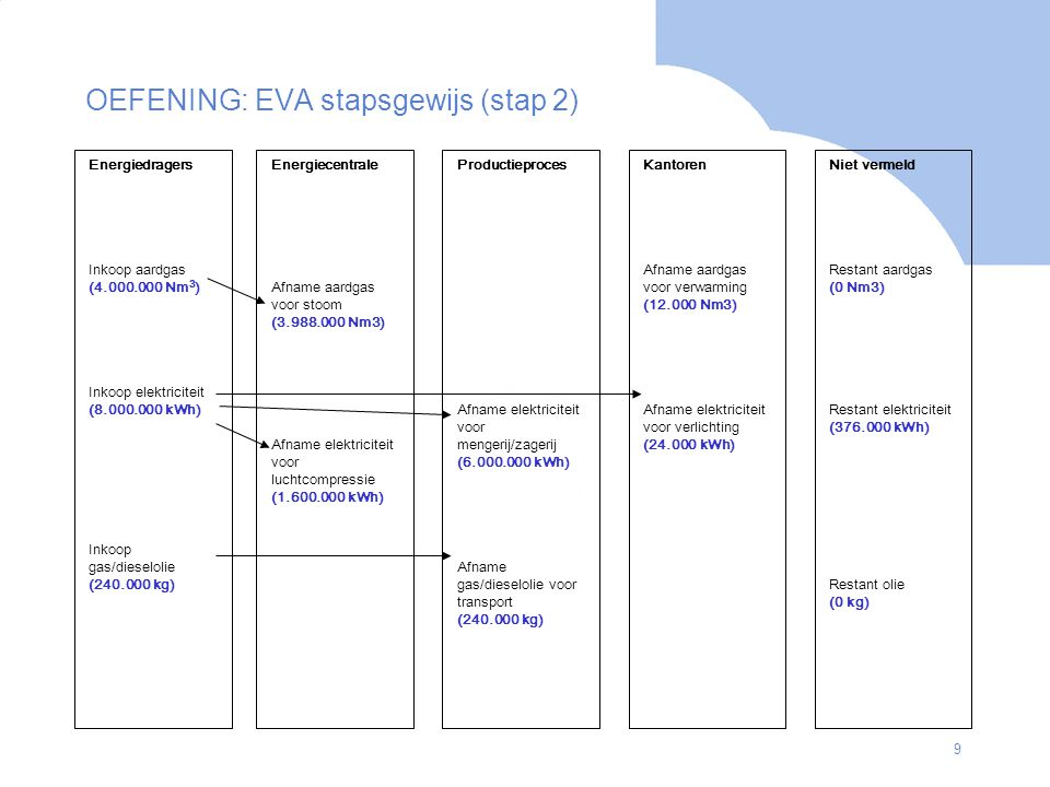 OEFENING: EVA stapsgewijs (stap 2)