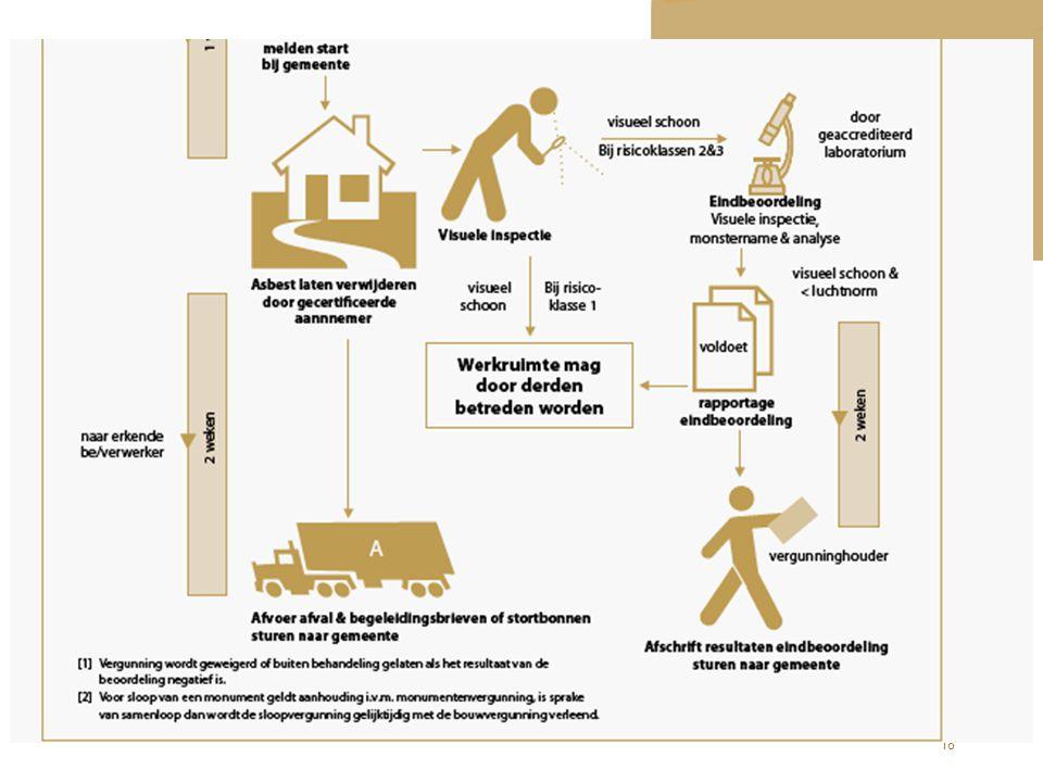 Deskundige asbestverwijderaar - > eindbeoordeling