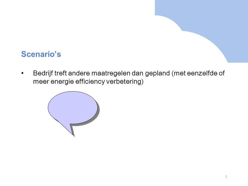 Scenario's Bedrijf treft andere maatregelen dan gepland (met eenzelfde of meer energie efficiency verbetering)