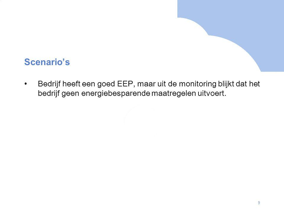 Scenario's Bedrijf heeft een goed EEP, maar uit de monitoring blijkt dat het bedrijf geen energiebesparende maatregelen uitvoert.