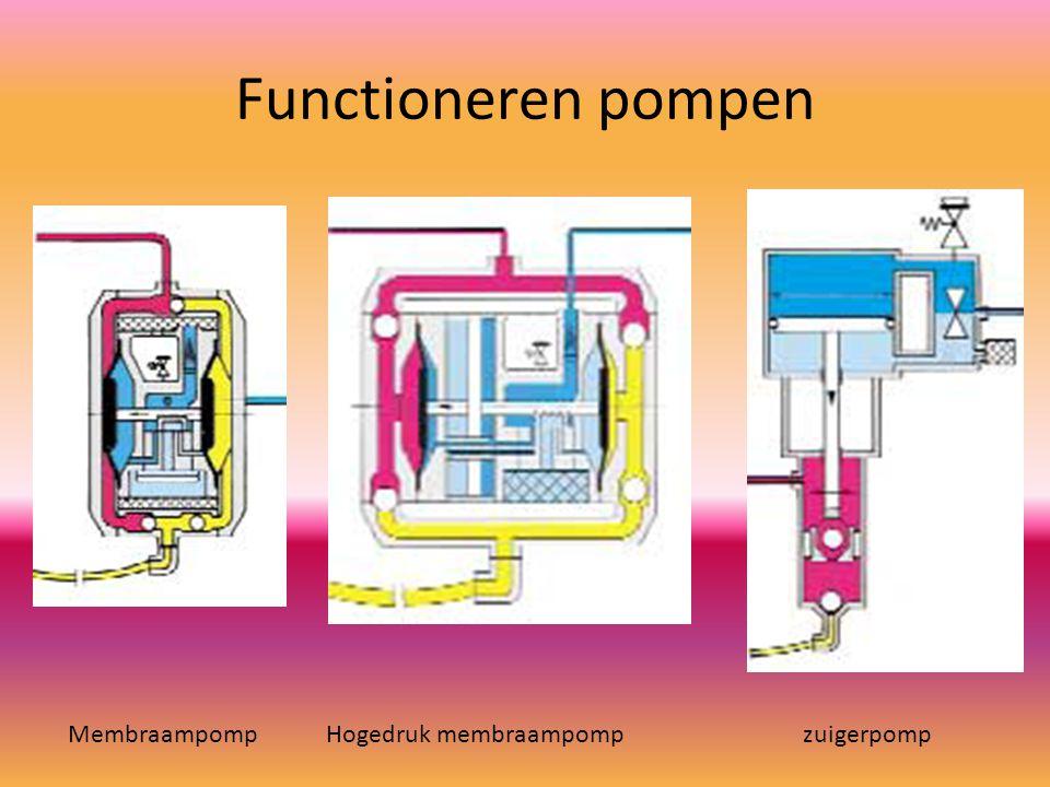 Functioneren pompen Membraampomp Hogedruk membraampomp zuigerpomp