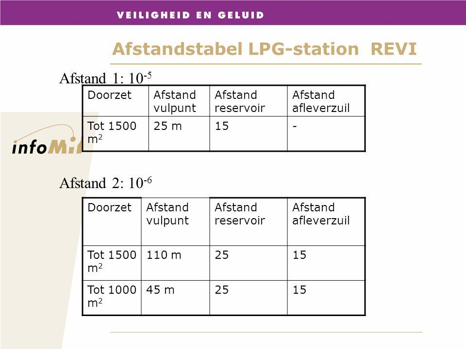 Afstandstabel LPG-station REVI