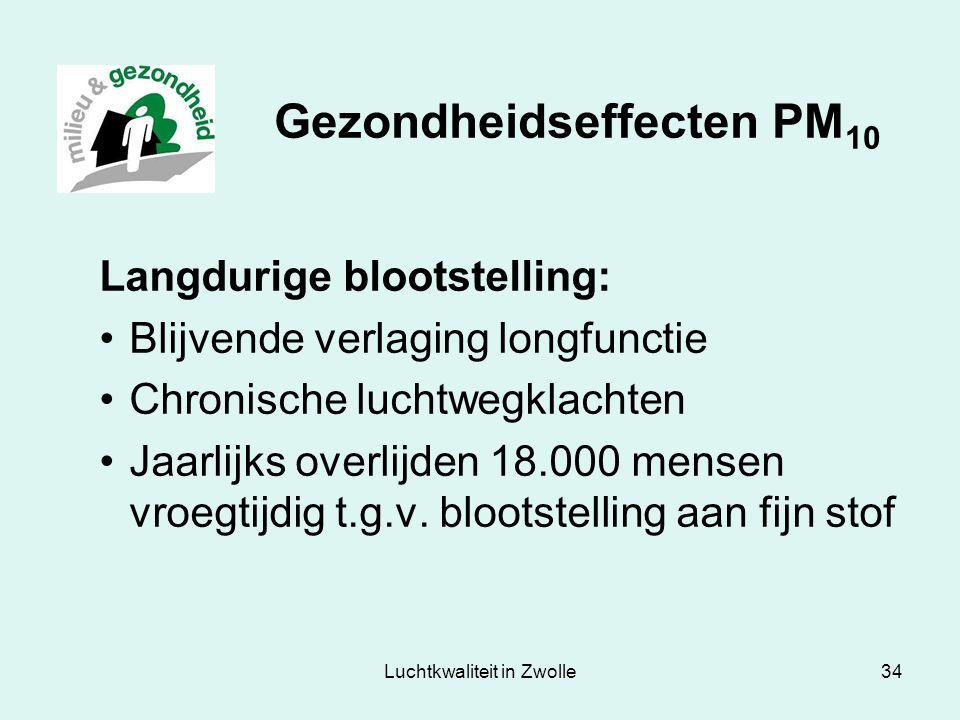 Gezondheidseffecten PM10