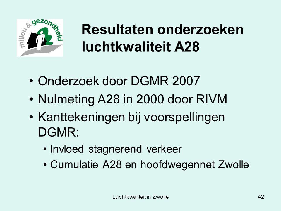 Resultaten onderzoeken luchtkwaliteit A28