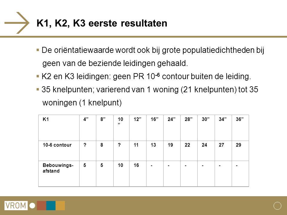 K1, K2, K3 eerste resultaten De oriëntatiewaarde wordt ook bij grote populatiedichtheden bij. geen van de beziende leidingen gehaald.