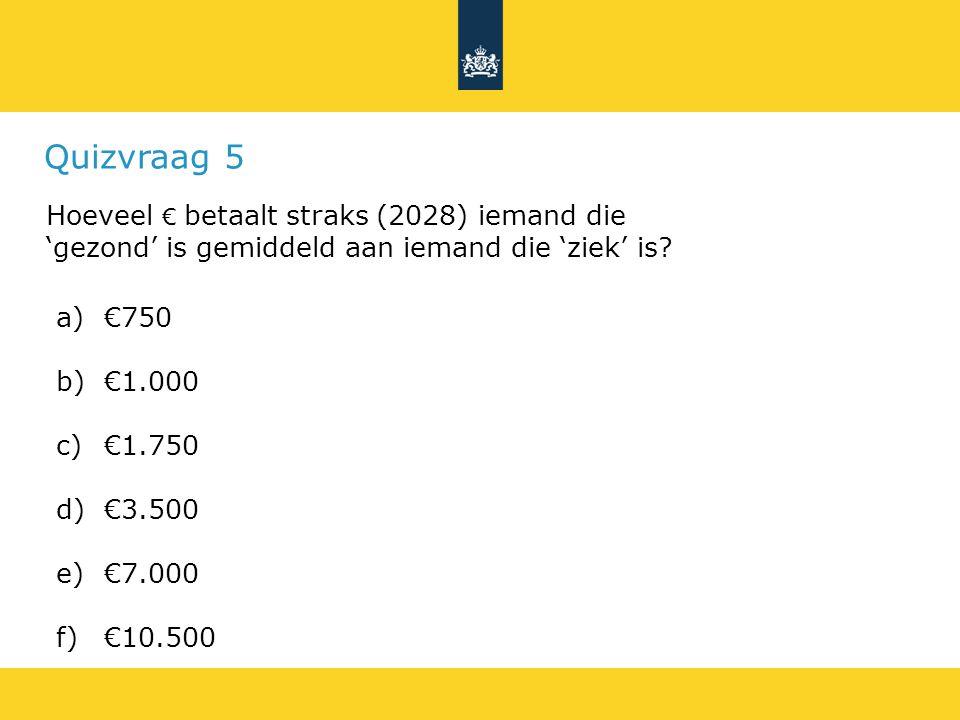 Quizvraag 5 Hoeveel € betaalt straks (2028) iemand die 'gezond' is gemiddeld aan iemand die 'ziek' is